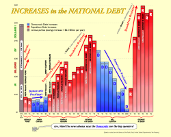 National Debt grows under Republicans